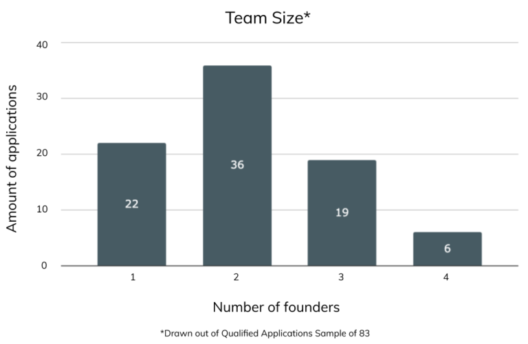 high-tech seedlab applications 2021 team size variation