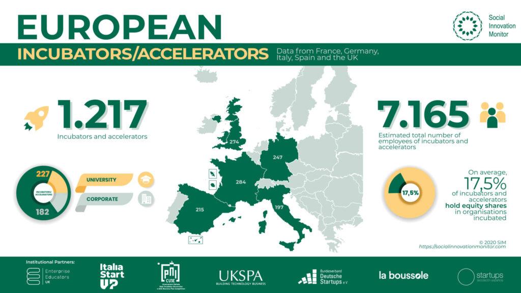 European incubators accelerators