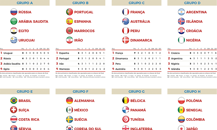 Grupos Mundial 2018 – infoSport.pt