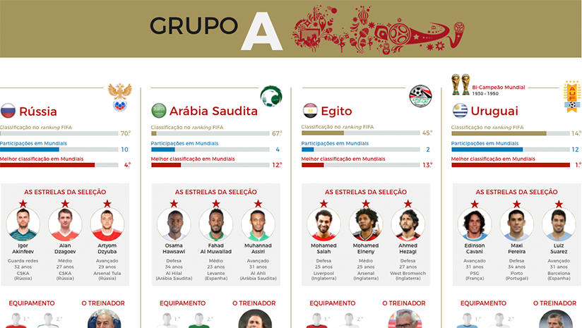 InfoNews Mundial 2018 – infoSport.pt