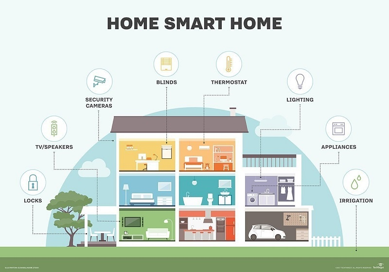 How to make a home as a smart home by different scenarios?