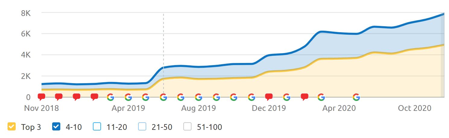 SEO Top Keyword Growth