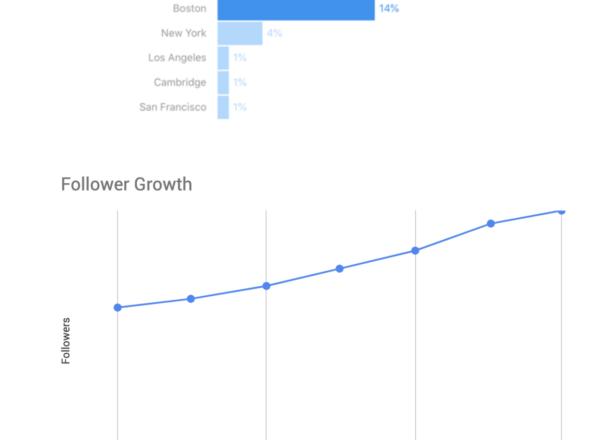 instagram growth case study
