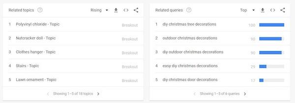 Screenshot of Google Trends