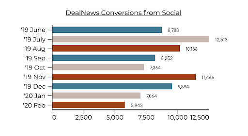 A horizontal bar chart showing DealNews' conversions from social, beginning from June 2019 to February 2020.