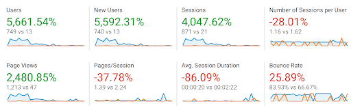 A screenshot from Google Analytics showing that traffic has increased by 5661.54% in 10 months, rising from 13 monthly users to 749.