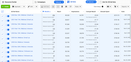 A screenshot from the Facebook Ads Centre, showing the name of the ad and the results, including the number of people reached, the amount spent and when the ad ended.