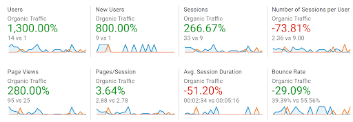 A screenshot from Google Analytics showing that organic traffic has risen by 1,300%.