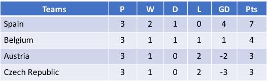 Cyprus Cup 2018 Group B