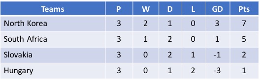 Cyprus Cup 2018 Group C