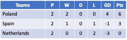 Algarve Cup 2019 - Group B