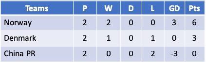Algarve Cup 2019 - Group C