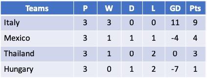 Cyprus Cup 2019 Group B