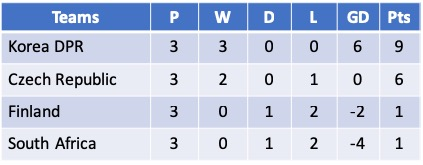 Cyprus Cup 2019 Group A