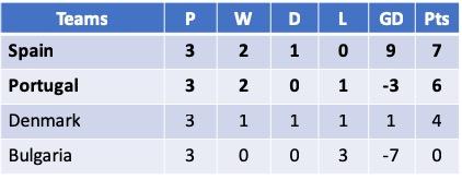 U17 Euro 2019 Group A
