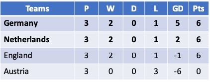U17 Euro 2019 Group B