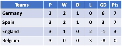 U19 Euro 2019 Group B