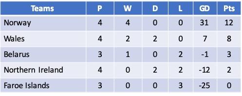 Euro 2021 Qualifying Group C
