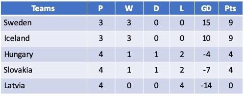 Euro 2021 Qualifying Group F