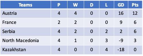 Euro 2021 Qualifying Group G