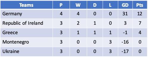 Euro 2021 Qualifying Group I