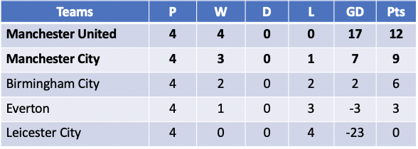 Continental Cup Group C