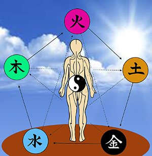 5 element Geomancy for Health
