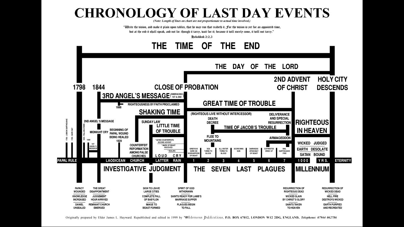Last Day Events Chronology Including Imminent Sunday Laws
