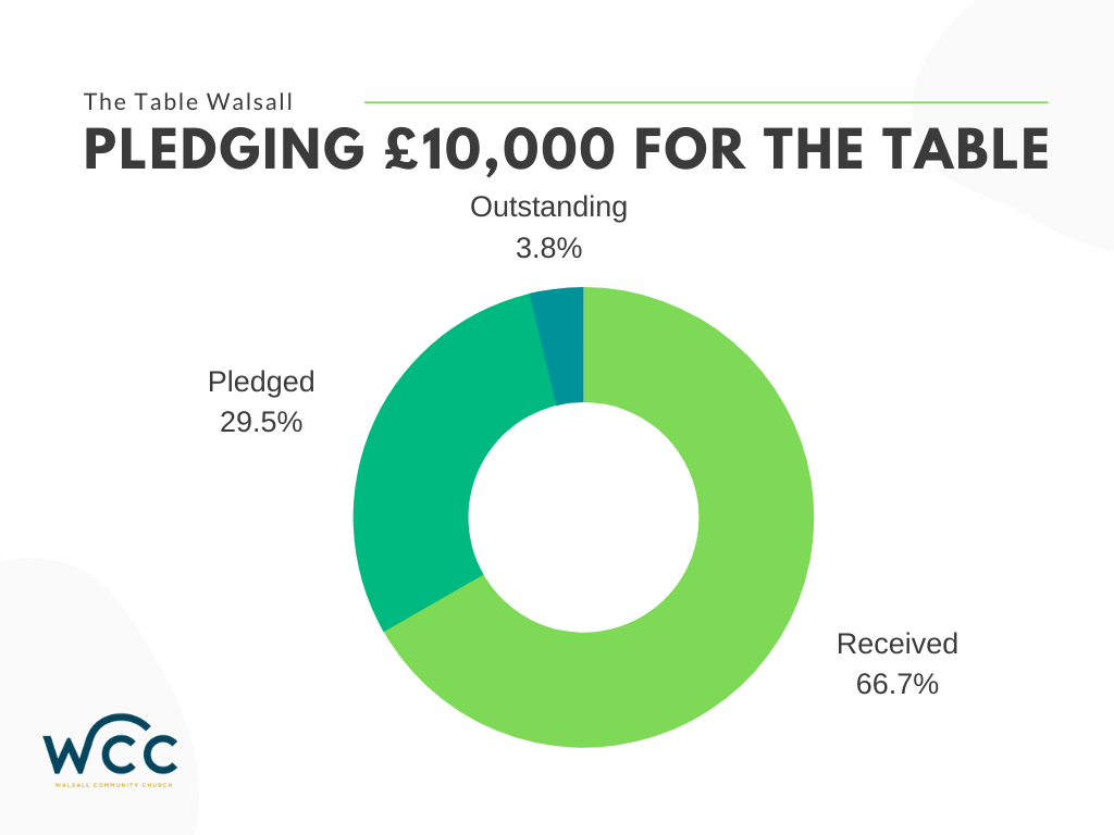 Pledging £10,000 for The Table(6)