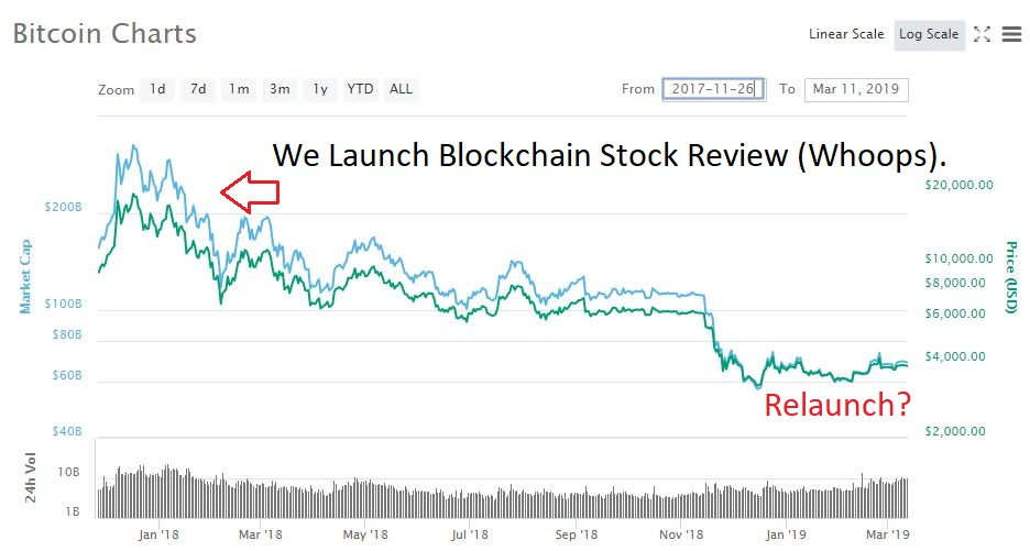 block chain stock review
