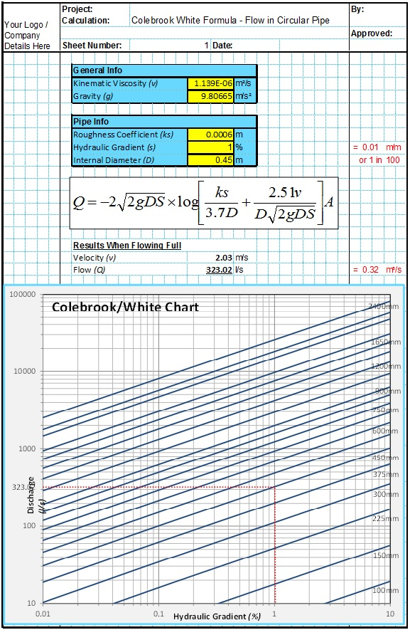 Colebrook White Pipe Design Spreadsheet 1