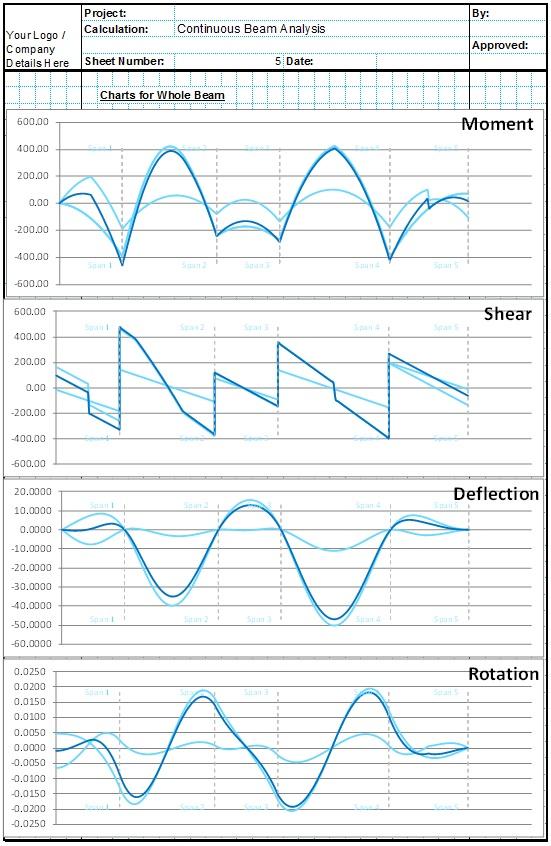 Continous Beam Analysis Spreadsheet 2