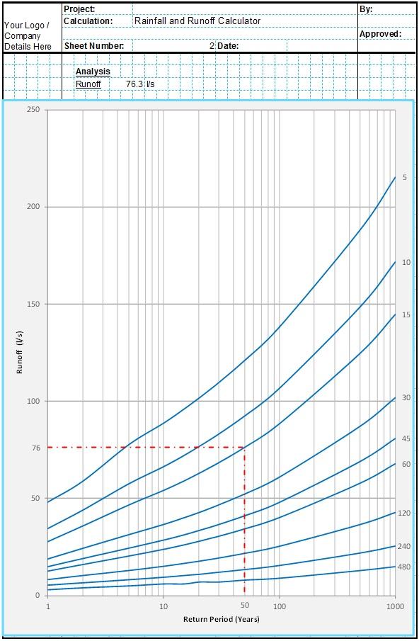 Rainfall Intensity and Runoff Calculator Spreadsheet 1