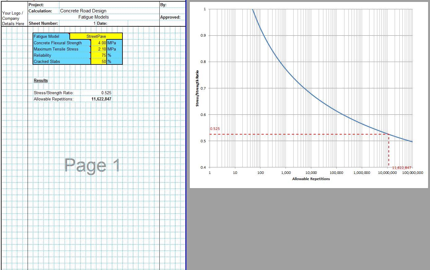 Concrete Pavement Design Fatigue Models Spreadsheet