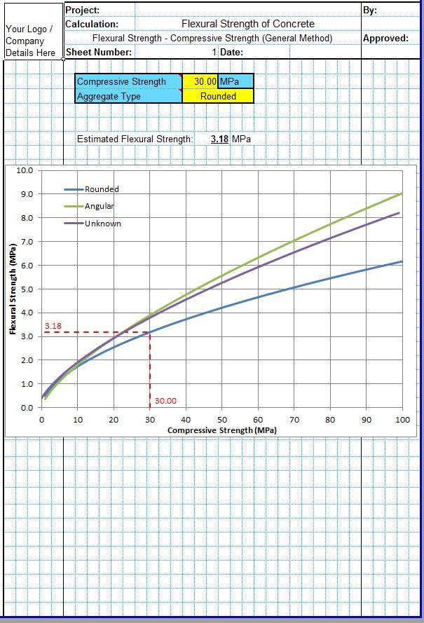 Flexural Strength of Concrete 5