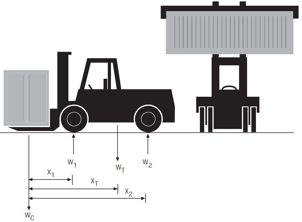 EquivalentSingle Wheel Load FLTs1