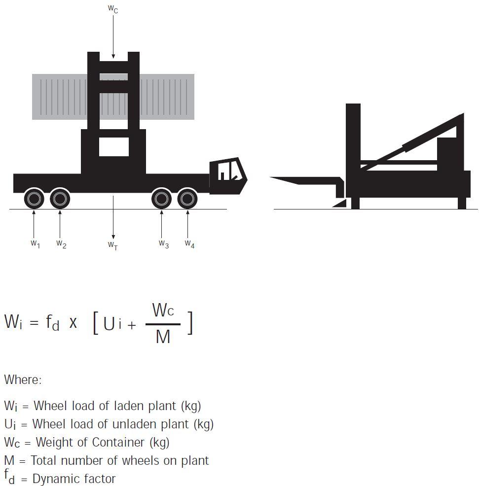 EquivalentSingle Wheel Load- SEWL Side Lift Truck