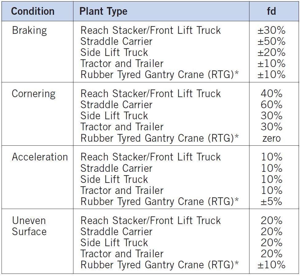 Heavy Duty Pavement Design - Dynamic Loading Factors