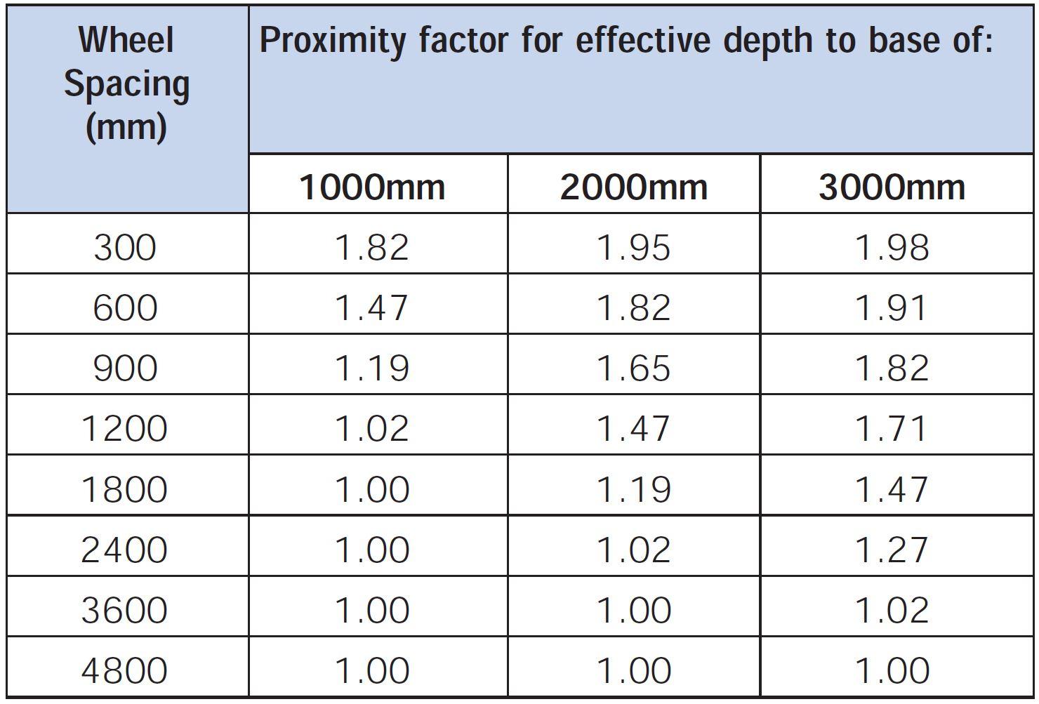 Heavy Duty Pavement Design - Proximity Factor Table