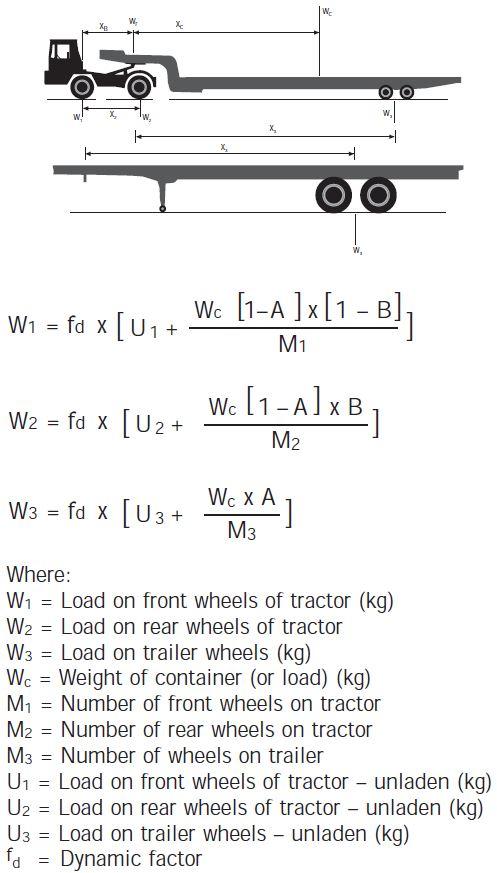 Heavy Duty Pavement Design - SEWL Tractor & Trailer