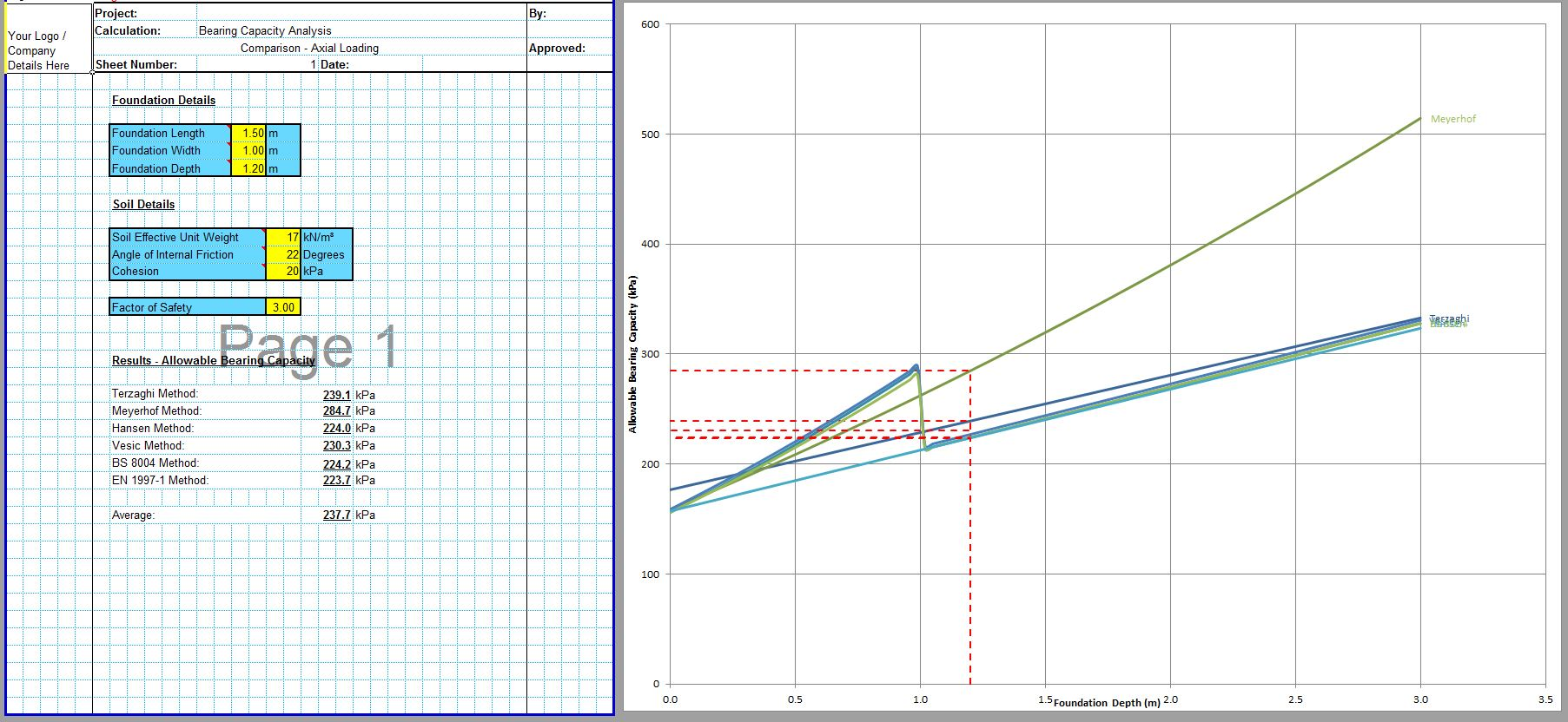 Soil Bearing Capacity Calculation Excel