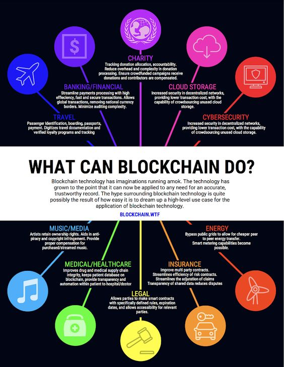 What can blockchain technology do