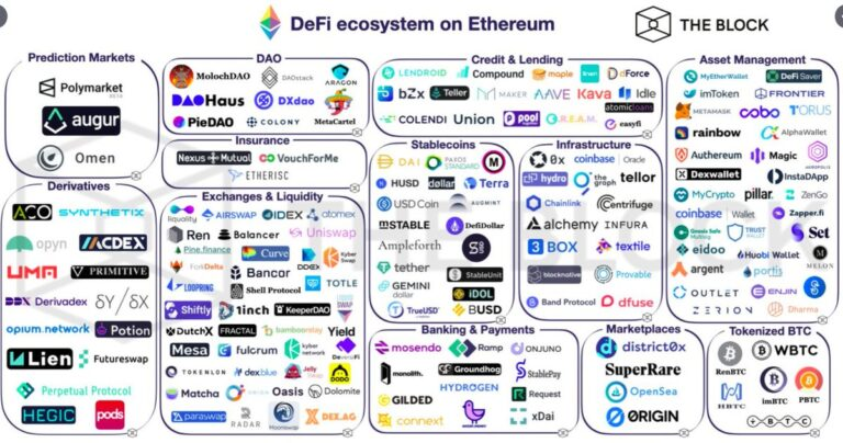 ethereum defi is taking over crypto