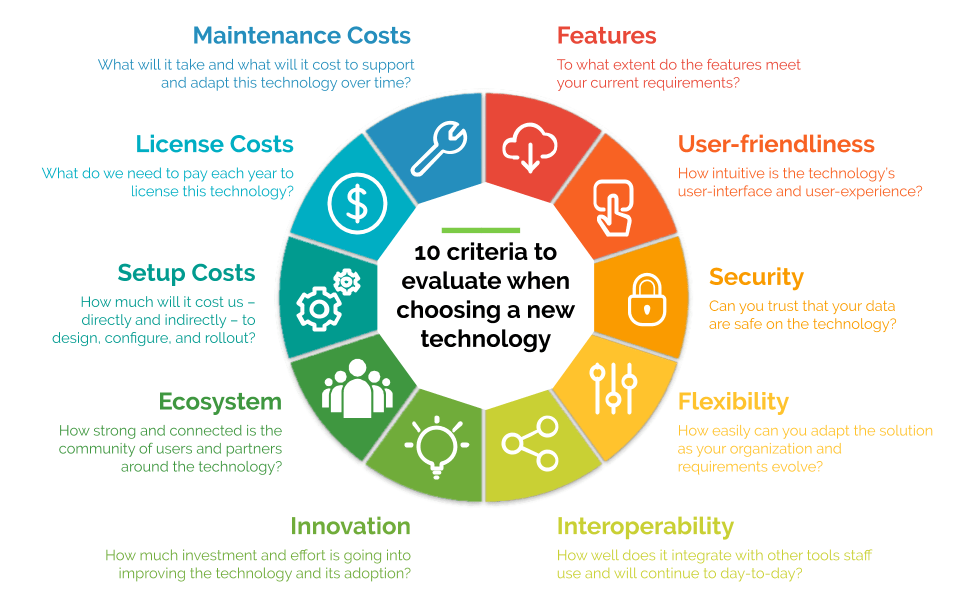 10 Criteria to Evaluate When Choosing a New Technology