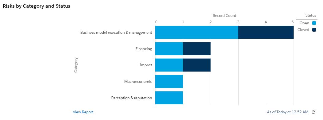 Risk Management   Amp Impact