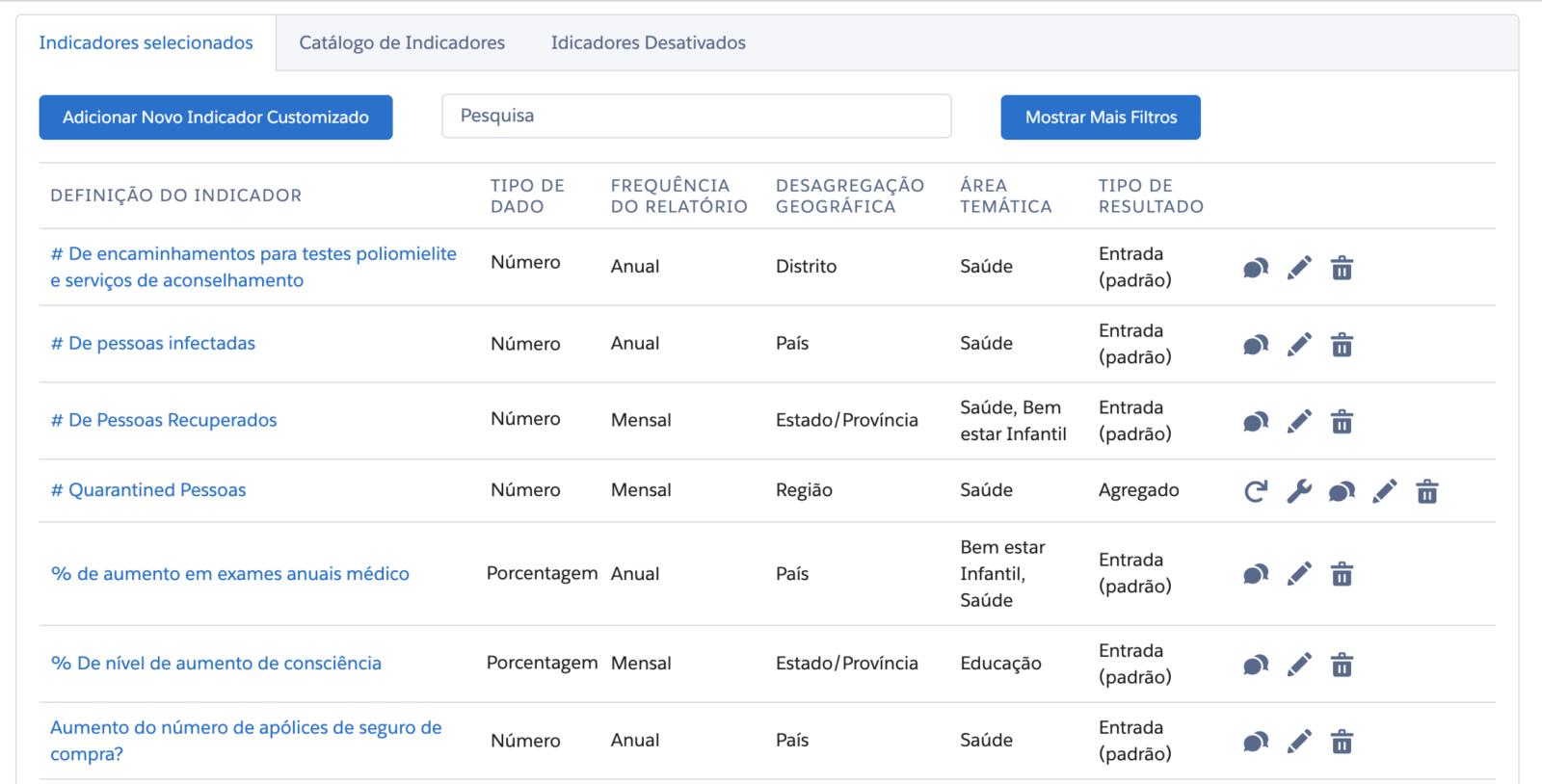 Indicators_Port