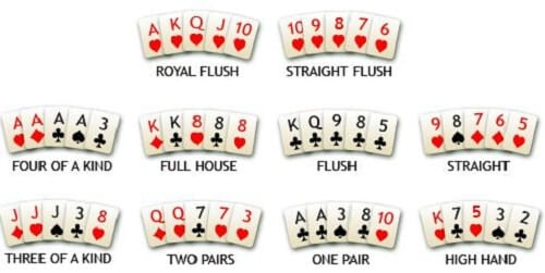 Check What Hands You Can Get, Royal Flush is the Best Hand