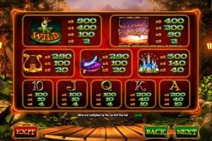 Some of the Multipliers of Wish Upon a Jackpot Explained