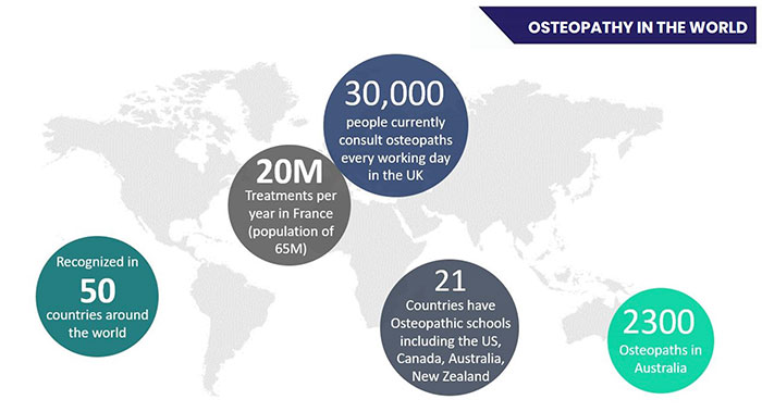 World map representing the osteopathy in the world