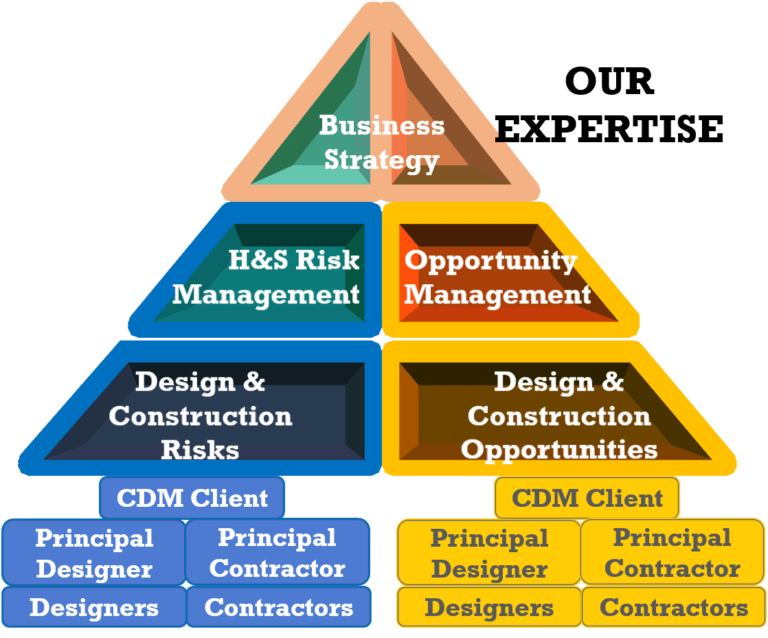 Designer advice, bid competition, tendering, cdm 2015, client dvisor, Consultant, Strategy, business, project, construction work, duties, coaching, qualified, expert, procedures, training